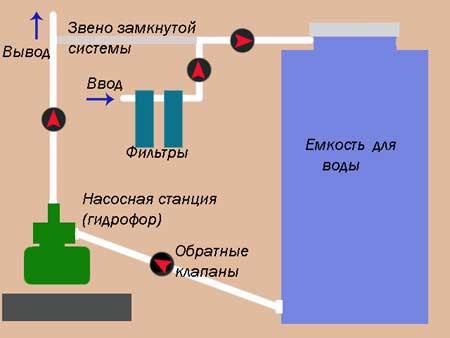 устройство гидрофора схема