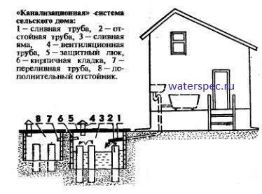 Как сделать в деревенском доме канализацию
