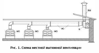 Схема местной вытяжной вентиляции фото 787