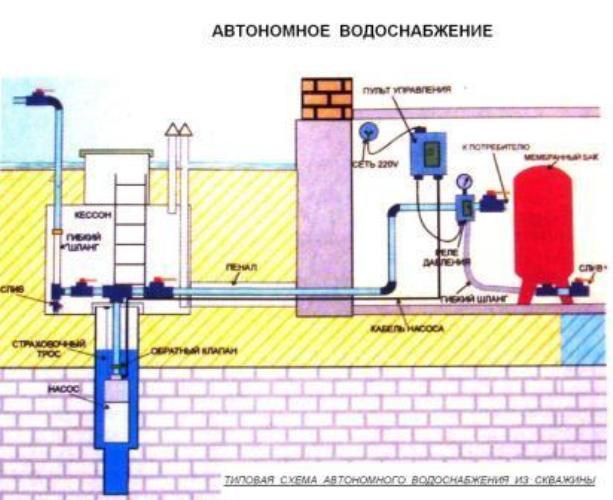 Как сделать водоснабжение для дачи