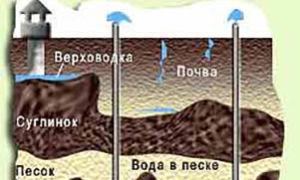 Сельское водоснабжение